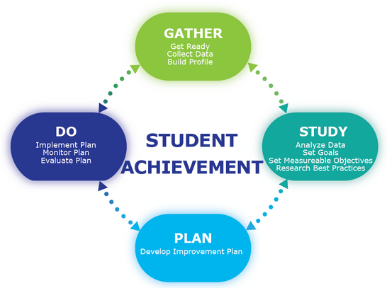Gather: Get Ready, Collect Date, Build Profile. Study: Analyze Data, Set Goals, Set Measurable Objectives, Research Best Practices. Plan: Develop Improvement Plan. Do: Implement Plan, Monitor Plan, Evaluate Plan.
